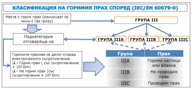 КЛАСИФИКАЦИЯ НА ГОРИМИЯ ПРАХ СПОРЕД АТЕКС ДИРЕКТИВИТЕ IEC/EN 60079-0
