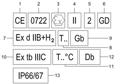 """1 – Графичен знак """"CE""""  2 – Четирицифрен номер, предназначен за нотифициращия орган ( в случая CESI)  3 – Маркировката, обозначаваща, че продуктът отговаря на ATEX Директива 94/9/CE (2014/34/EU) която се състои от епсилон + x (Еx).  4 – Група на оборудването (""""I"""" """"II"""")  5 – Категория на оборудването (за група """"II"""" : """"1"""" , """"2"""" , или """"3""""  6 –  Обозначение с буква """"G"""" (GASES (ГАЗ))  или """"D"""" (DUST( запалим ПРАХ))  7 – Методът на защита за горими газове или група от газове.  8 – Температурен клас на изделието  10 – Защитният метод за запалим прах  11 – Максималната температура, която оборудването може да достигне по време на работа при съответна температура на околната среда  9 и 12 – Маркировката отнасяща се до Защитният клас на оборудването (EPL). Отбелязва нивото на защита което оборудването осигурява  13 – Степен на защита IP"""