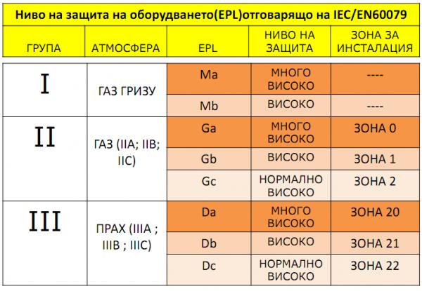 табличен вид границите на някои от най – възпламенимите вещества
